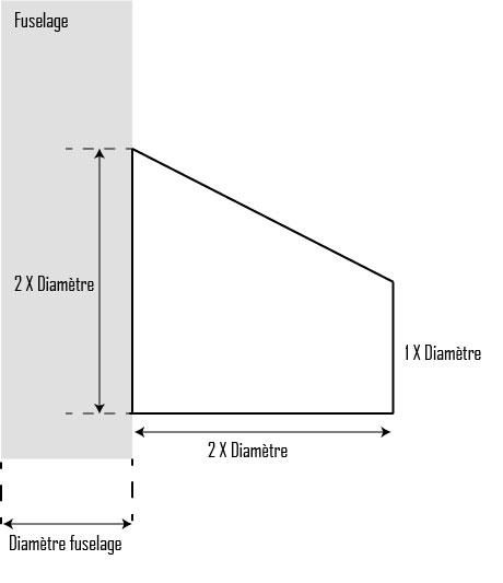 Best practice pour les ailettes trapézoïdales
