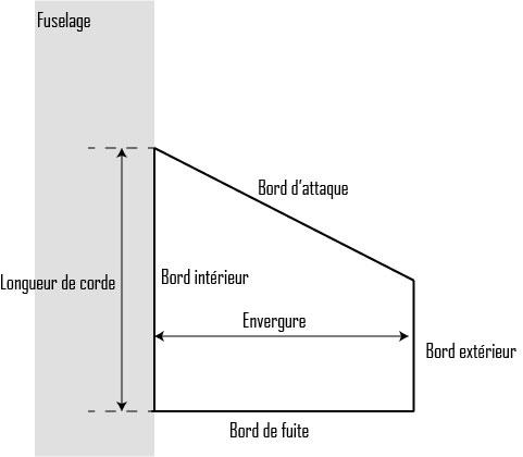 La forme trapézoïdale est la plus optimisée après la forme en ellipse pour les vols subsoniques