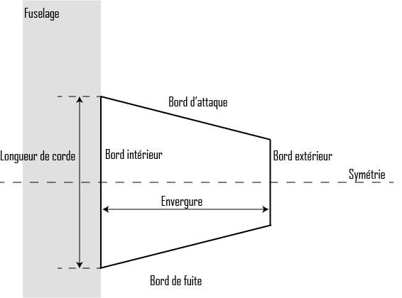 Forme d'ailettes trapézoïdales symétriques adaptée aux vols supersoniques